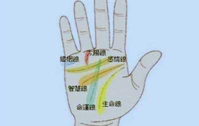 男人左手手纹算命图解 男人手相算命图解